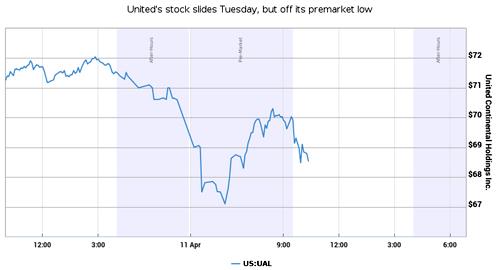 Diễn biến giá cổ phiếu UAL trong phiên giao dịch ngày thứ 3