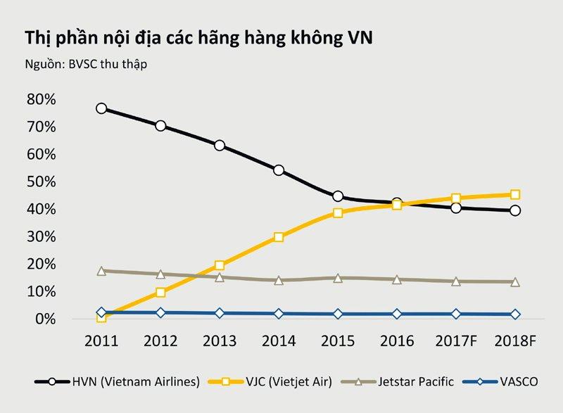 Doanh thu và lợi nhuận ngành hàng không tiếp tục khởi sắc nhìn từ 2 đại gia Vietnam Airlines và Vietjet Air