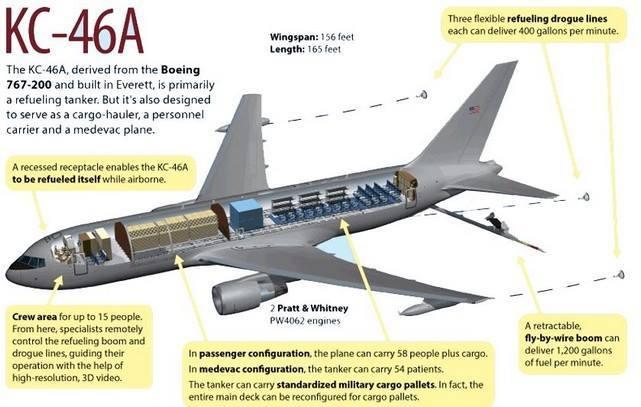 Kết cấu máy bay KC-46.