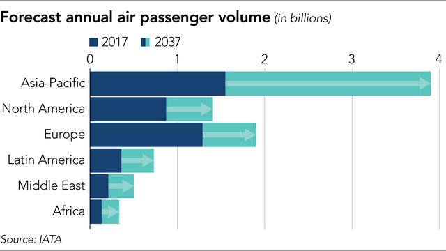 Lượng hành khách hàng không hàng năm của Châu Á Thái Bình Dương và các thị trường khác (tỷ người)