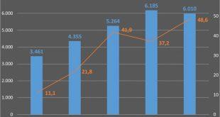 Doanh thu tăng trưởng kép 20%/năm, cán mốc 6.000 tỉ đồng sau 9 tháng đầu năm 2018