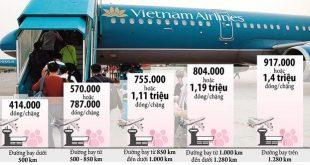 Đề xuất giá sàn của Vietnam Airlines
